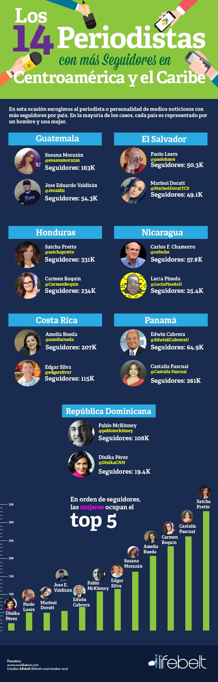 Infografia-Periodistas-Mas-Seguidores-Centroamerica-Twitter