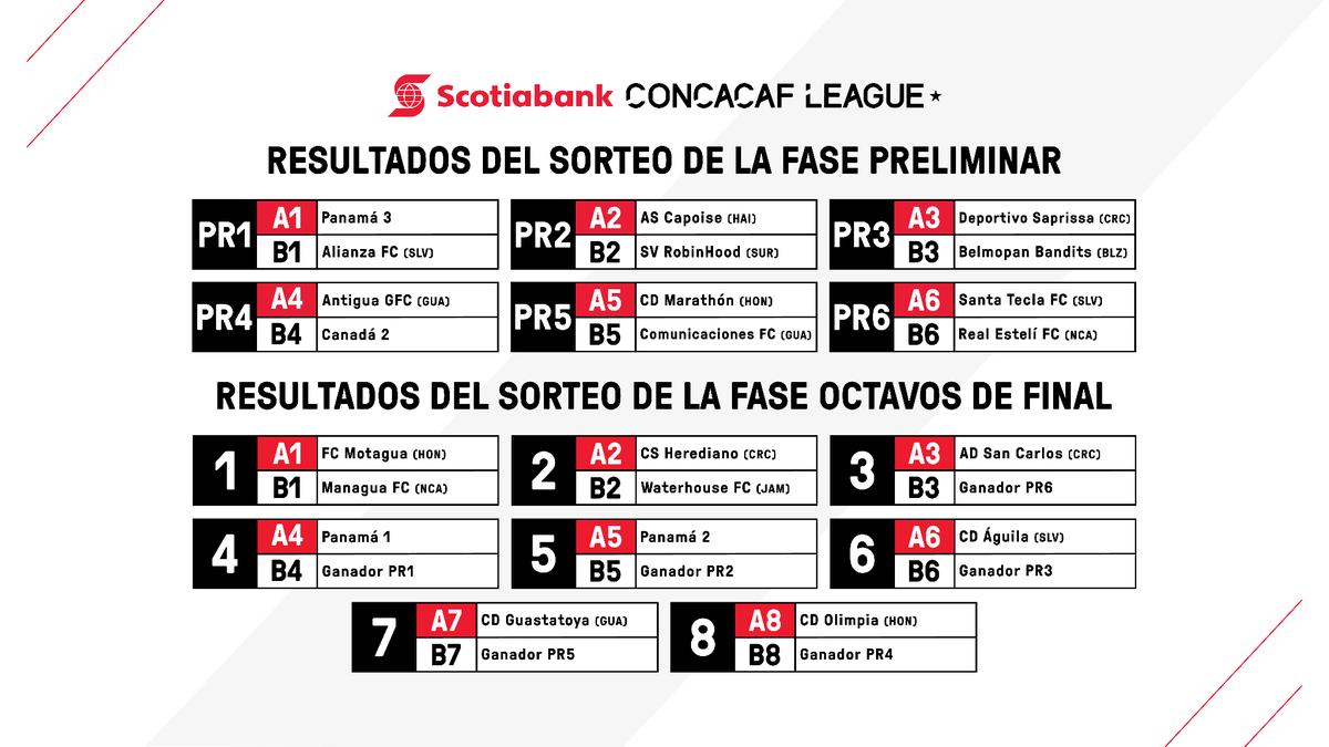 Sorteo_Liga_Concacaf